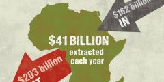Africa 'subsidises' the rest of the world by £32bn a year.